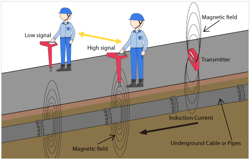 Radio-Detection-Metal-Detectors-2